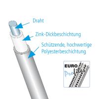 Vorschau: GIMA Drahtrichtwinkel DBS
