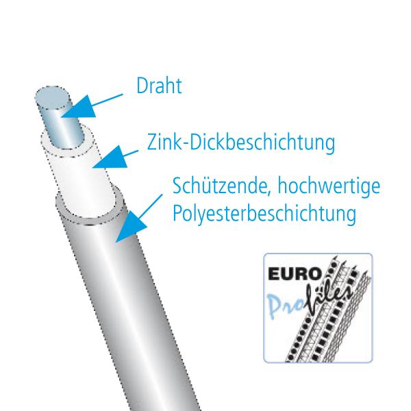 GIMA Drahtrichtwinkel DBS